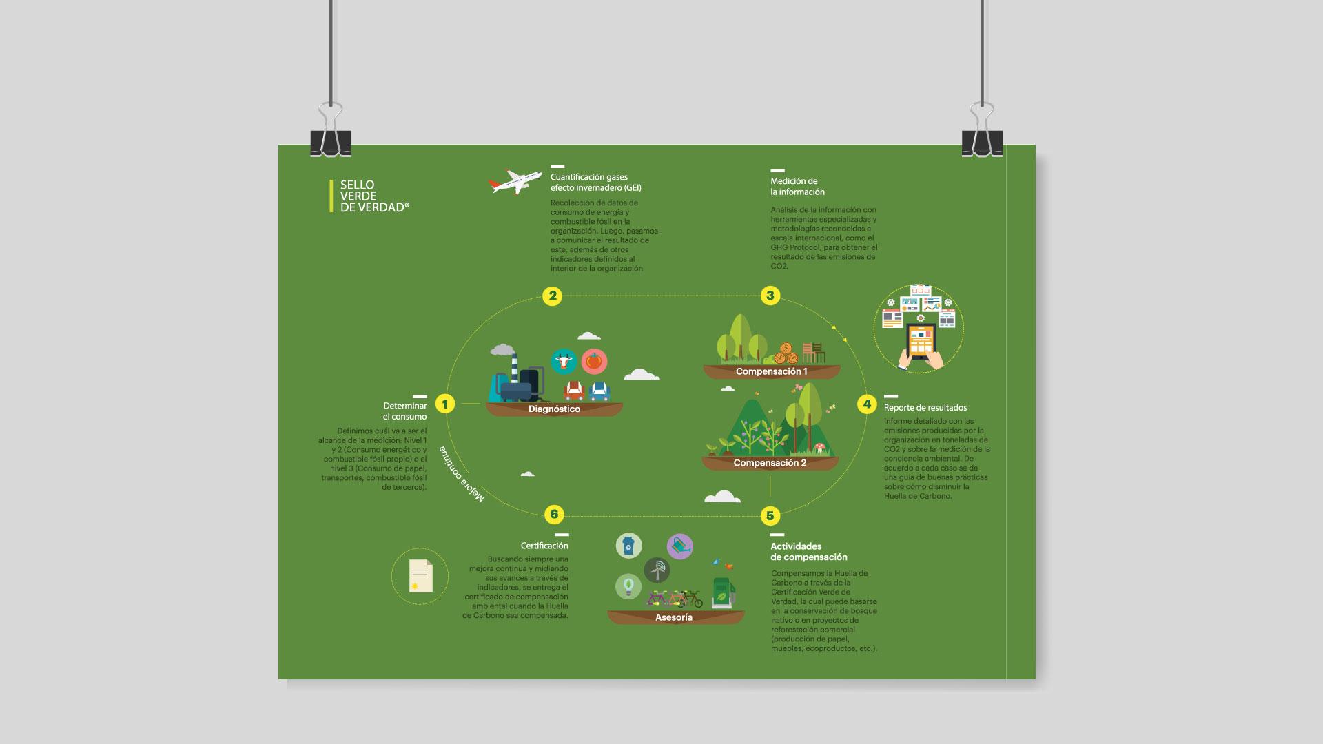 CO2Cero - Infografía para Compensación de huella de carbono y diseño editorial para informes