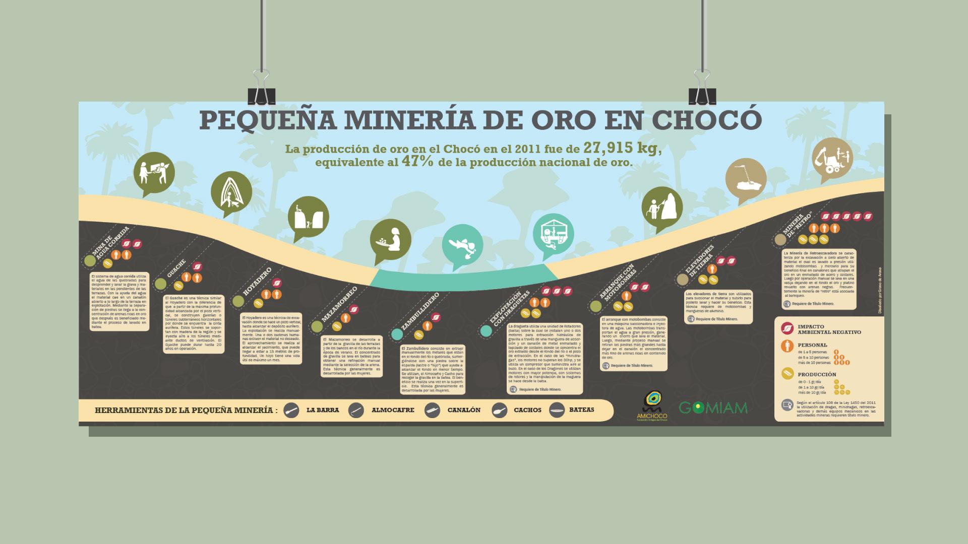 Terrasos - Diseño editorial e infografías