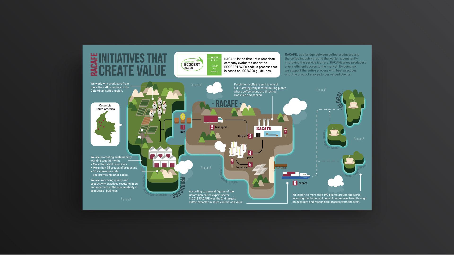 Racafé - infografía